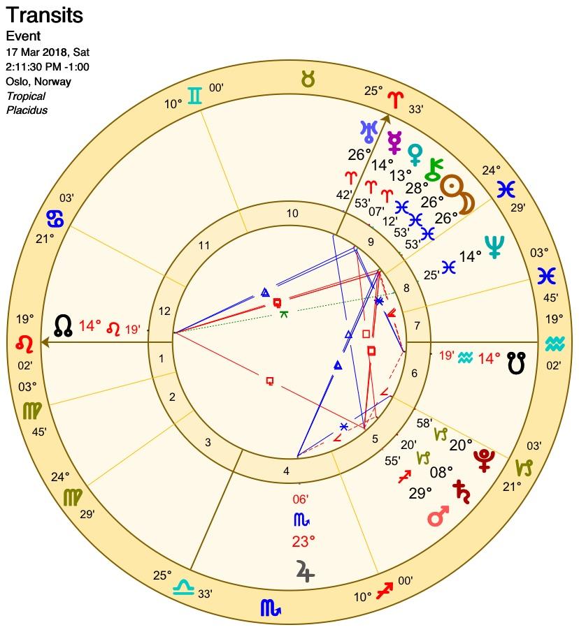 Nymåne i fisk og avslutningen på et astrologisk år